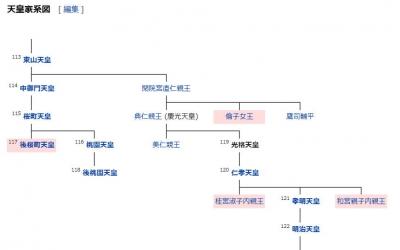 光格天皇系図
