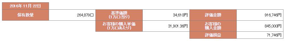 ひふみ投信 平成28年11月23日