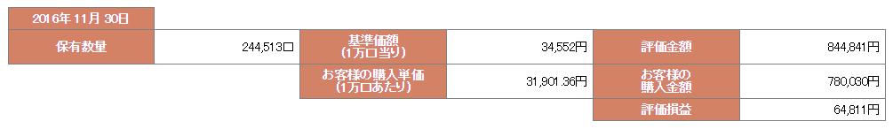ひふみ投信 平成28年11月30日