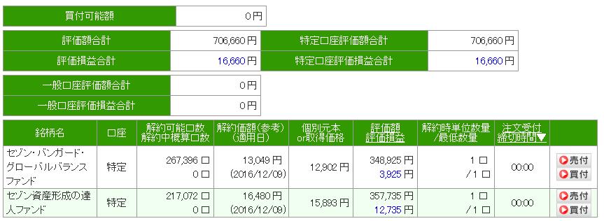 平成28年12月9日 セゾン投信