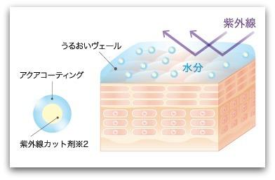 アルケミー ハイドロリフレックスシルキーヴェール(デイクリーム)紫外線散乱剤をうるおいの膜でコーティング