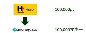 ハピタス→ドットマネー(10万ポイント)の図