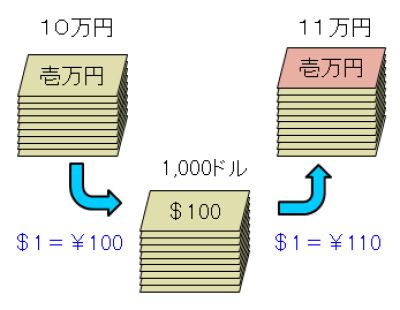FX(外国為替証拠金取引)の基本的な説明