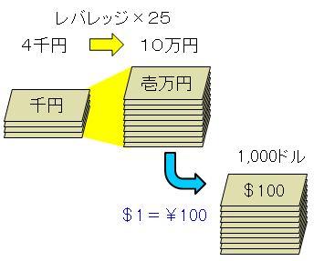レバレッジ25倍の説明:4000円で10万円分の取引が可能