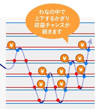 マネースクウェア・ジャパン(m2J)のトラリピ説明図