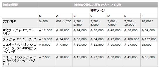 アジアマイル 特典航空券エコノミーから20%アップでプレミアム・エコノミークラス