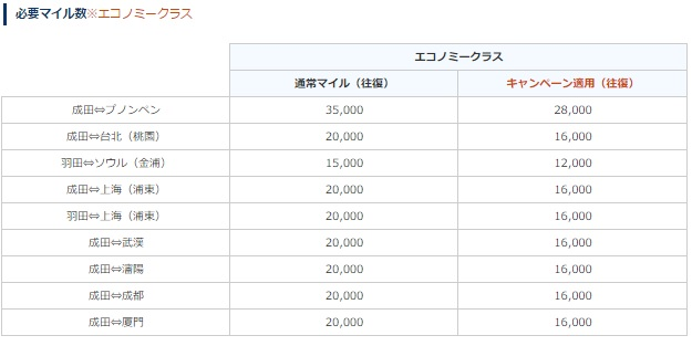 ANA エコノミークラス特典航空券 マイル減額キャンペーン1