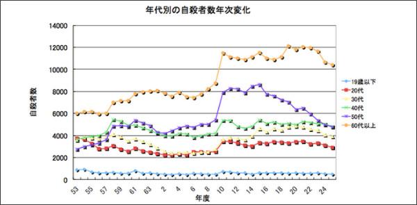 年齢別自殺者数の変移
