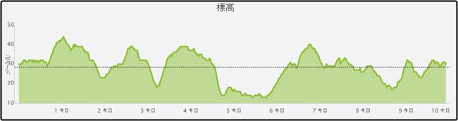 東浦マラソン高低差