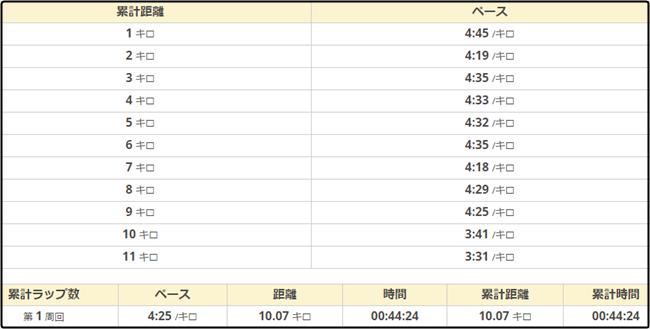 三河湾健康マラソン33ペース