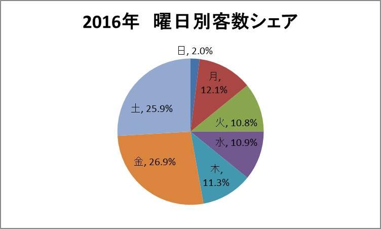 2016客数シェア