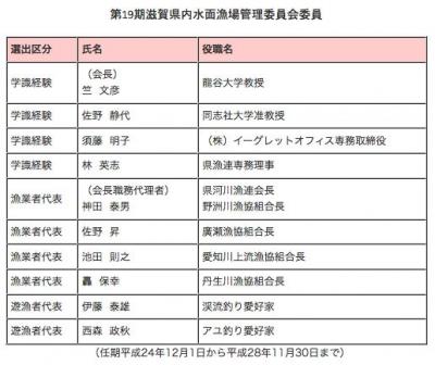 第19期滋賀県内水面漁場管理委員会委員