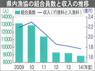 群馬県内漁協の組合員数と収入の推移