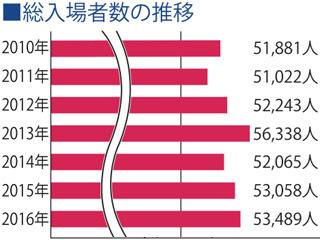 フィッシングショーOSAKA総入場者数の推移