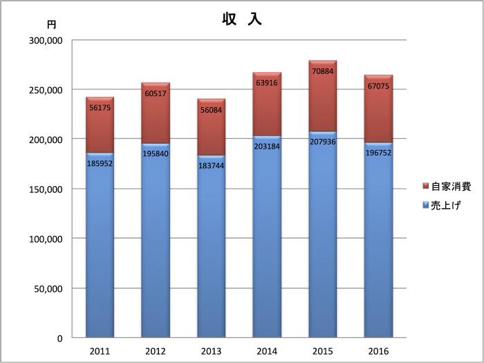 2016収入