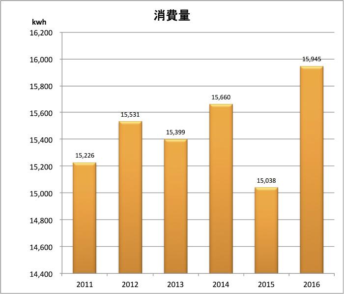 2016消費量