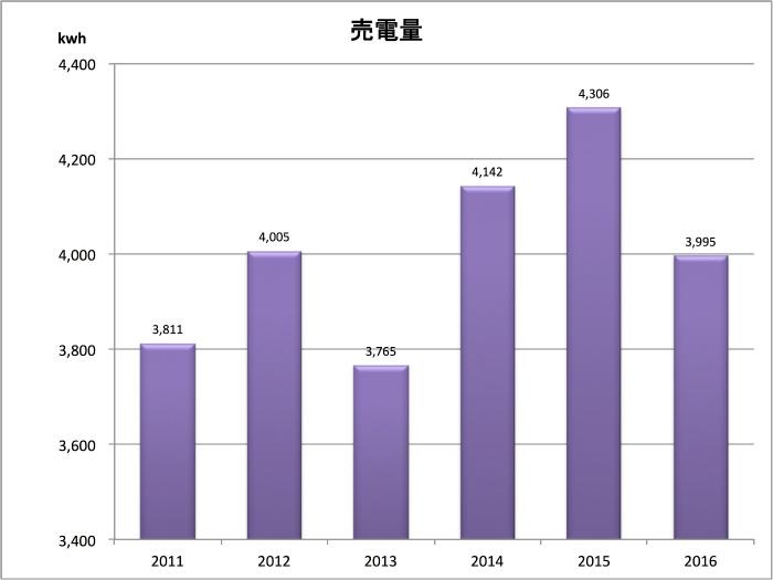 2016売電量