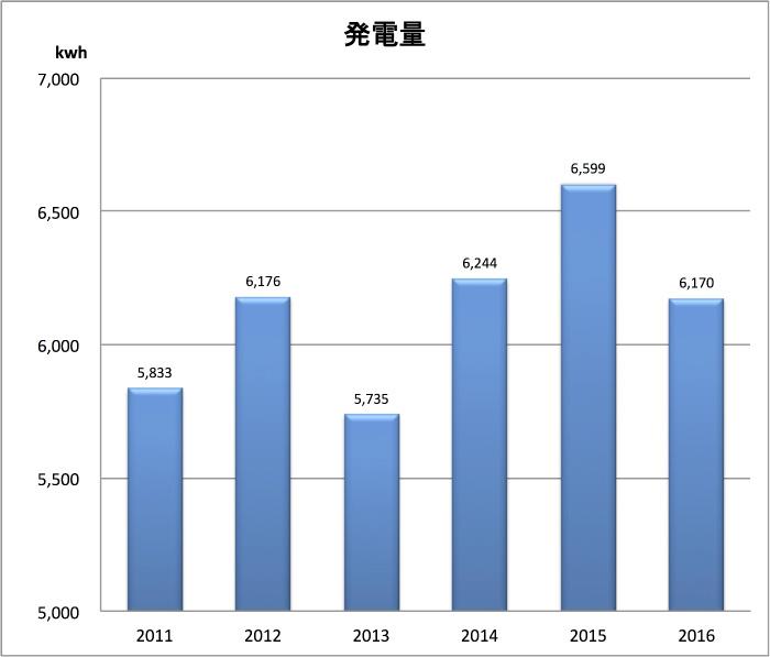2016発電量