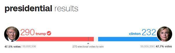 米大統領選挙結果
