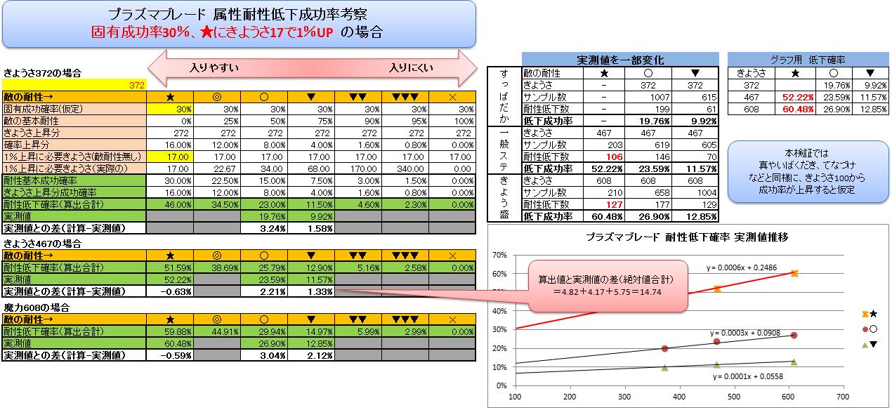 プラズマブレードの耐性低下確率表-固有30%、きようさ17-