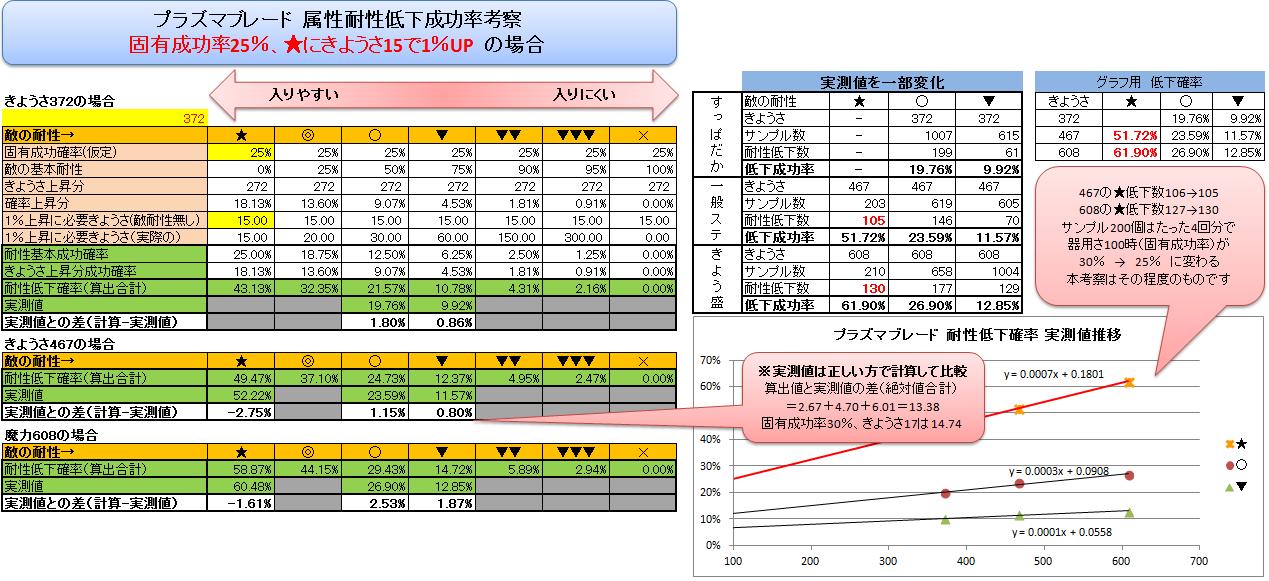 プラズマブレードの耐性低下確率表-固有25%、きようさ15-