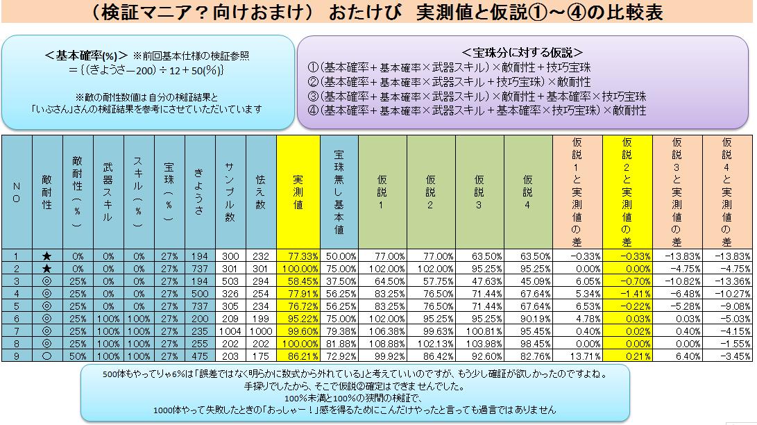 (おまけ)おたけびの成功確率検証-仮説との比較表-