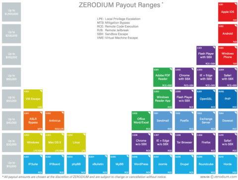 zerodium