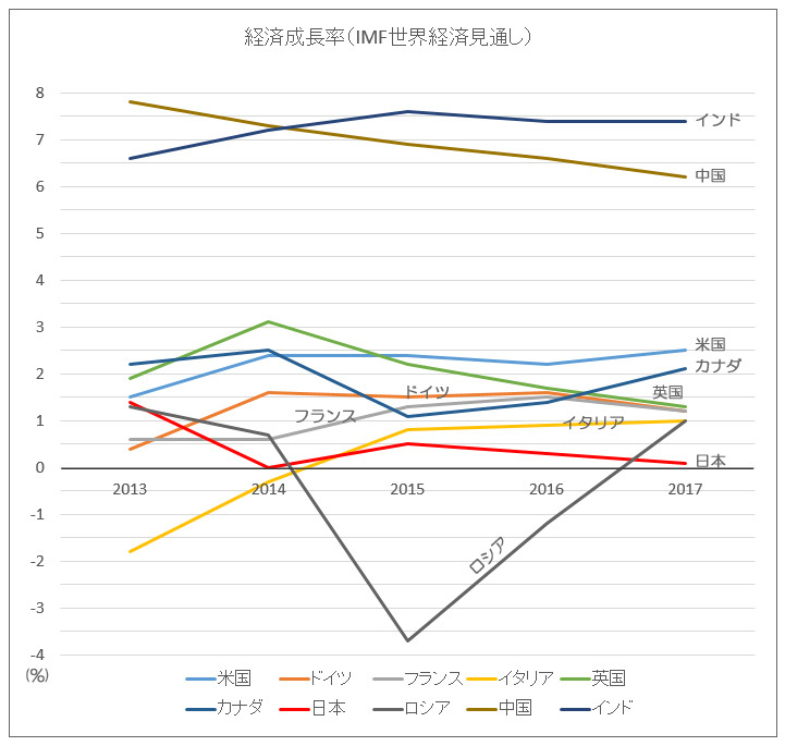経済成長率201607経済見通し