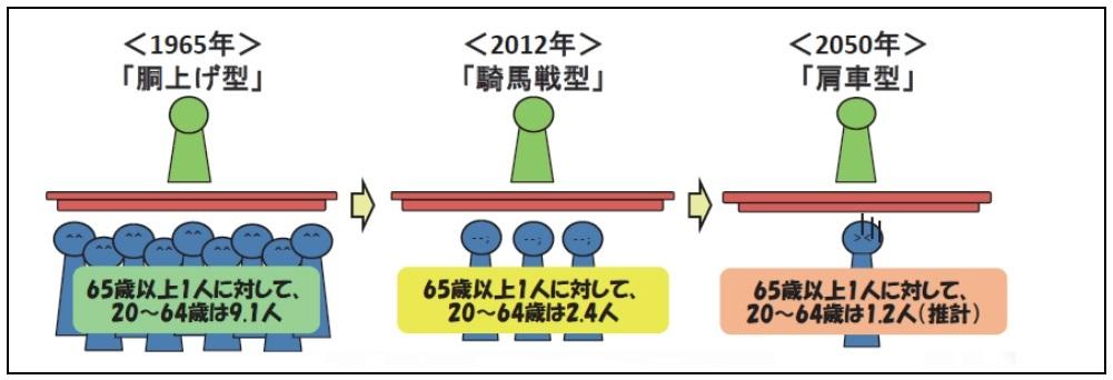 20161208肩車社会へ