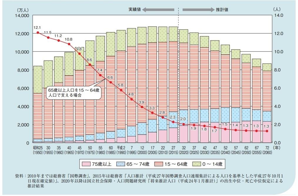 20161208高齢世代人口比率