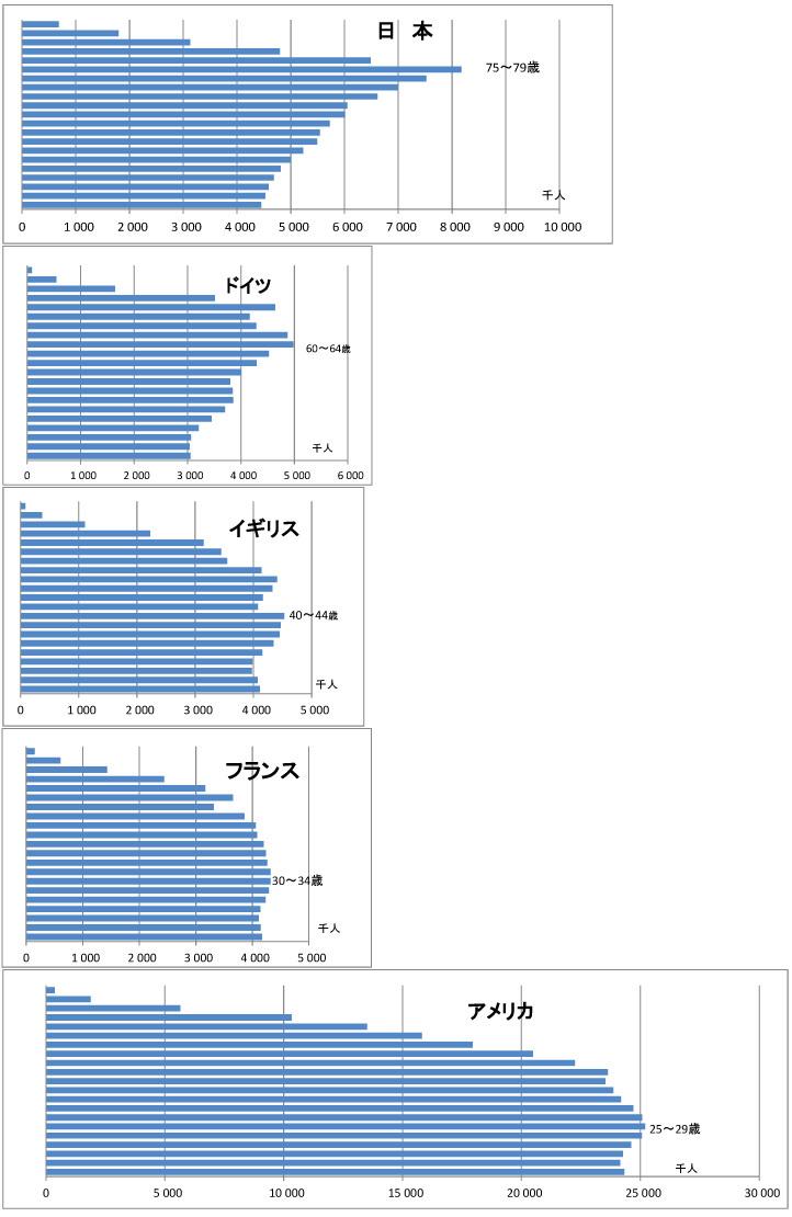 人口ピラミット2050年 国際比較
