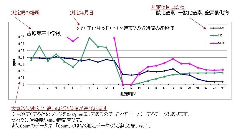 20170114大気汚染グラフの見方