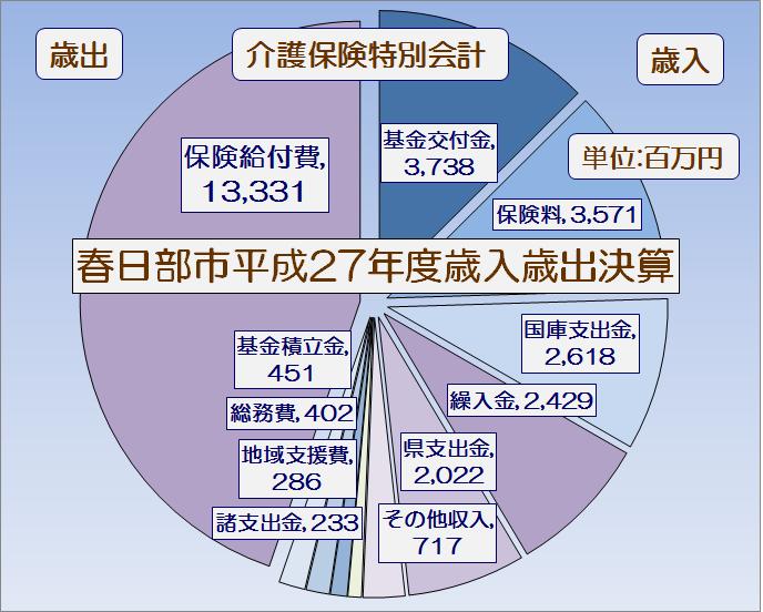 春日部市平成27年度介護保険特別会計執行率表・グラフ1