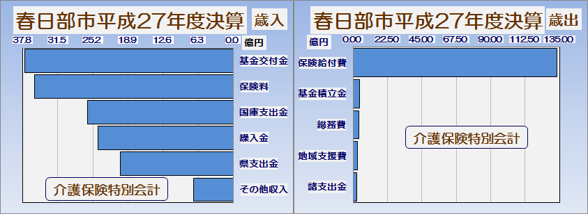 春日部市平成27年度介護保険特別会計執行率表・グラフ2