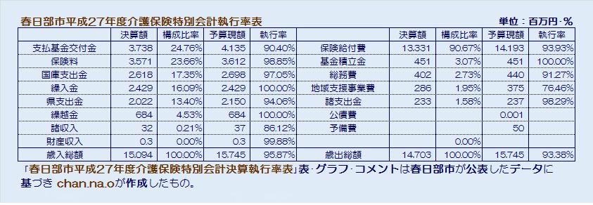 春日部市平成27年度介護保険特別会計執行率表・表