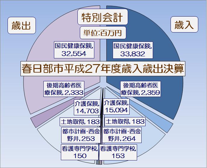 春日部市平成27年度特別会計執行率表・グラフ1