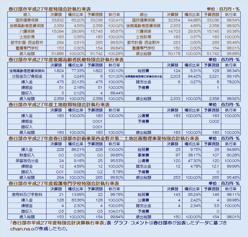 春日部市平成27年度特別会計執行率表・表