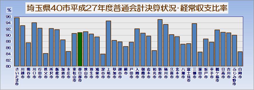 埼玉県40市平成27年度普通会計決算の状況・グラフ