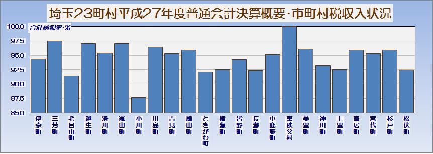 埼玉県23町村平成27年度普通会計決算概要・市町村税収入状況・グラフ