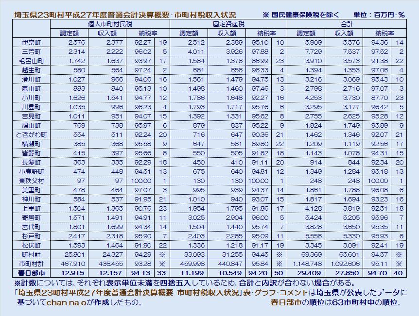 埼玉県23町村平成27年度普通会計決算概要・市町村税収入状況・表