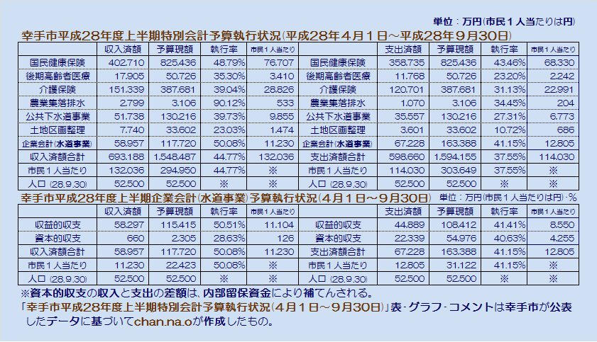 幸手市平成28年度上半期特別会計予算執行状況・表