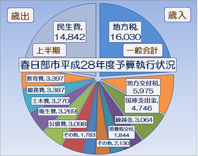 春日部市平成28年度上半期一般会計予算執行状況・グラフ1