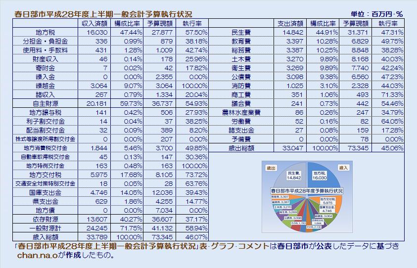 春日部市平成28年度上半期一般会計予算執行状況・表