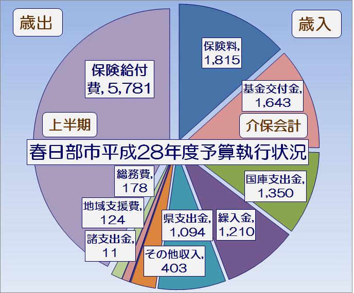春日部市平成28年度上半期介護保険特別会計予算執行状況・グラフ1