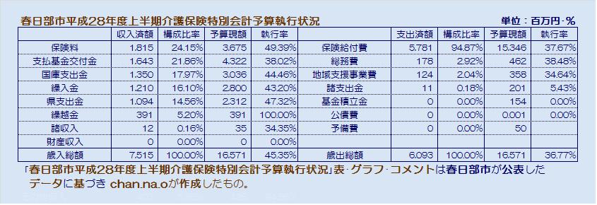 春日部市平成28年度上半期介護保険特別会計予算執行状況・表