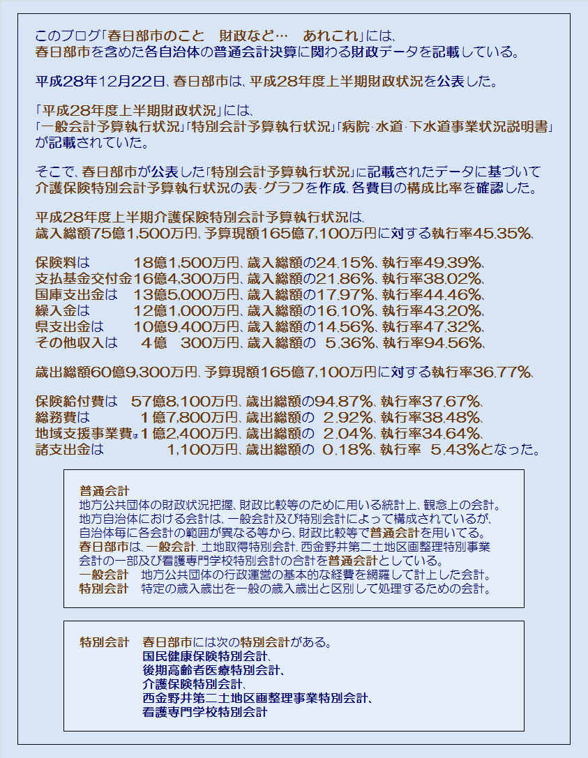 春日部市平成28年度上半期介護保険特別会計予算執行状況・コメント