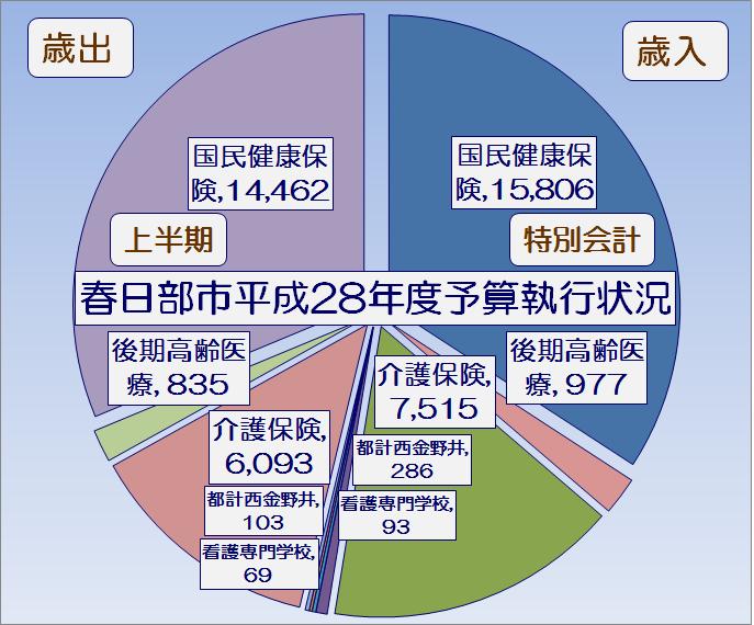 春日部市平成28年度上半期特別会計予算執行状況・グラフ1