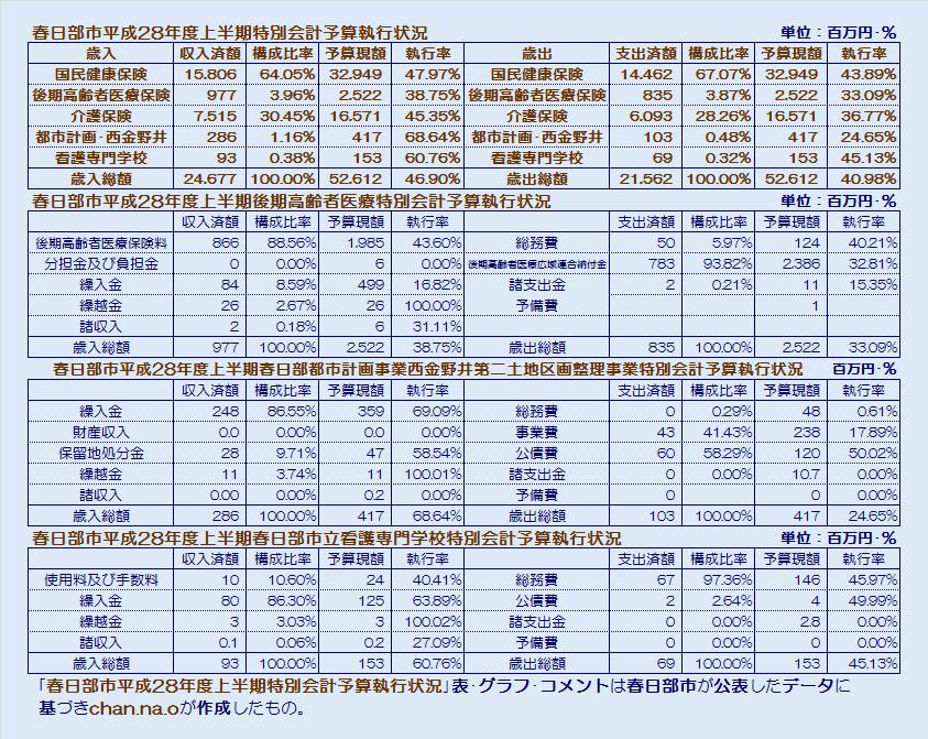 春日部市平成28年度上半期特別会計予算執行状況・表