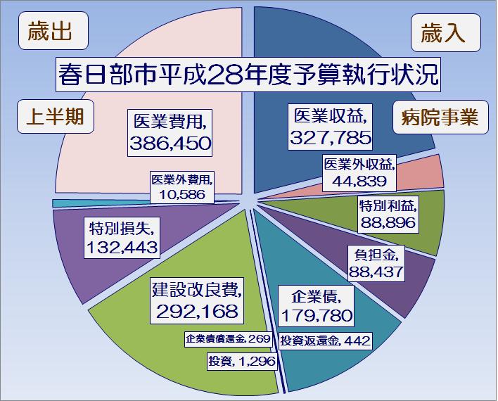 春日部市平成28年度上半期病院事業予算執行状況・グラフ1