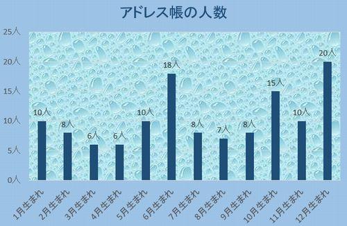 アドレス帳の人数分布グラフ